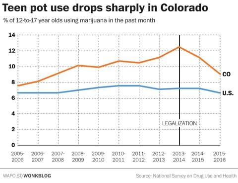 Легализацията на канабиса води до спад в употребата от подрастващи