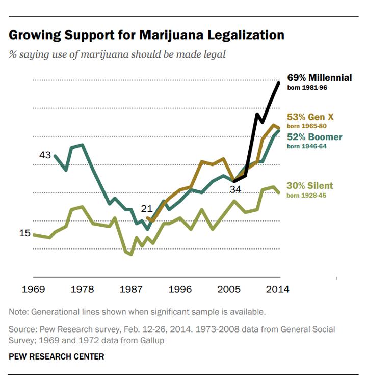 Ето защо легализацията на канабиса е неизбежна